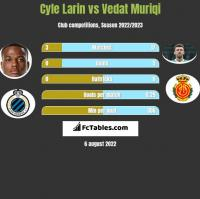 Cyle Larin vs Vedat Muriqi h2h player stats