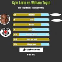Cyle Larin vs William Togui h2h player stats