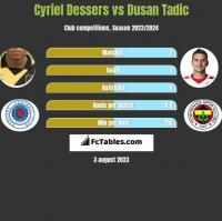 Cyriel Dessers vs Dusan Tadic h2h player stats
