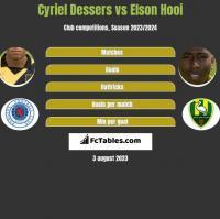 Cyriel Dessers vs Elson Hooi h2h player stats
