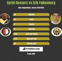 Cyriel Dessers vs Erik Falkenburg h2h player stats