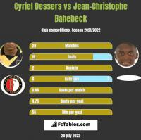 Cyriel Dessers vs Jean-Christophe Bahebeck h2h player stats