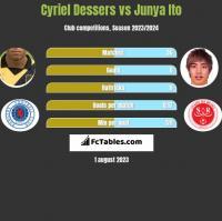 Cyriel Dessers vs Junya Ito h2h player stats