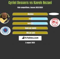 Cyriel Dessers vs Kaveh Rezaei h2h player stats