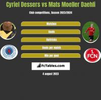 Cyriel Dessers vs Mats Moeller Daehli h2h player stats