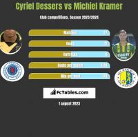 Cyriel Dessers vs Michiel Kramer h2h player stats