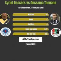 Cyriel Dessers vs Oussama Tannane h2h player stats
