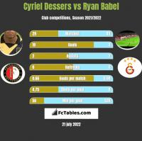 Cyriel Dessers vs Ryan Babel h2h player stats