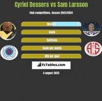 Cyriel Dessers vs Sam Larsson h2h player stats