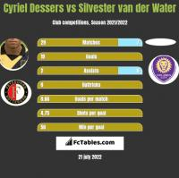Cyriel Dessers vs Silvester van der Water h2h player stats