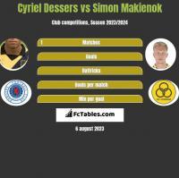 Cyriel Dessers vs Simon Makienok h2h player stats
