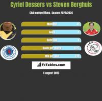 Cyriel Dessers vs Steven Berghuis h2h player stats