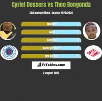 Cyriel Dessers vs Theo Bongonda h2h player stats