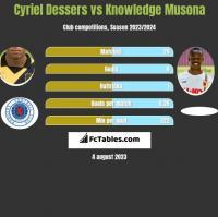 Cyriel Dessers vs Knowledge Musona h2h player stats