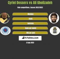 Cyriel Dessers vs Ali Gholizadeh h2h player stats