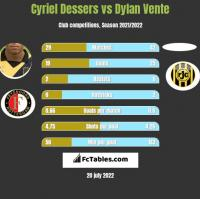 Cyriel Dessers vs Dylan Vente h2h player stats