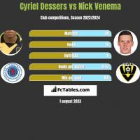 Cyriel Dessers vs Nick Venema h2h player stats