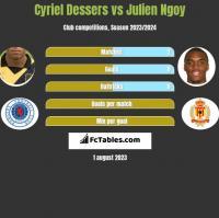 Cyriel Dessers vs Julien Ngoy h2h player stats