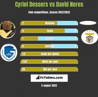 Cyriel Dessers vs David Neres h2h player stats