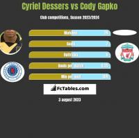 Cyriel Dessers vs Cody Gapko h2h player stats