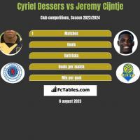 Cyriel Dessers vs Jeremy Cijntje h2h player stats