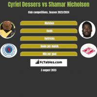 Cyriel Dessers vs Shamar Nicholson h2h player stats