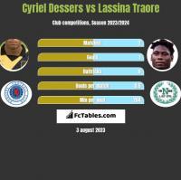 Cyriel Dessers vs Lassina Traore h2h player stats