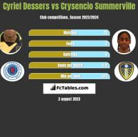 Cyriel Dessers vs Crysencio Summerville h2h player stats