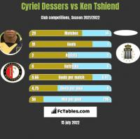 Cyriel Dessers vs Ken Tshiend h2h player stats