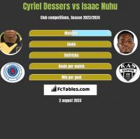 Cyriel Dessers vs Isaac Nuhu h2h player stats