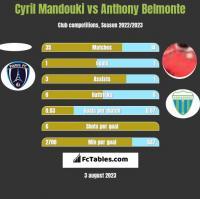 Cyril Mandouki vs Anthony Belmonte h2h player stats