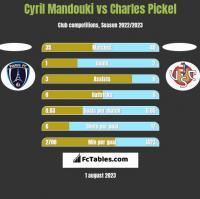 Cyril Mandouki vs Charles Pickel h2h player stats