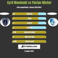 Cyril Mandouki vs Florian Michel h2h player stats