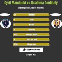 Cyril Mandouki vs Ibrahima Coulibaly h2h player stats