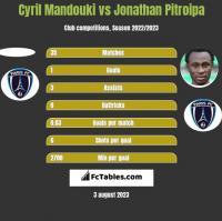 Cyril Mandouki vs Jonathan Pitroipa h2h player stats