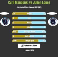 Cyril Mandouki vs Julien Lopez h2h player stats