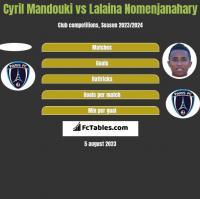 Cyril Mandouki vs Lalaina Nomenjanahary h2h player stats