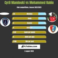 Cyril Mandouki vs Mohammed Rabiu h2h player stats