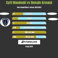 Cyril Mandouki vs Romain Armand h2h player stats
