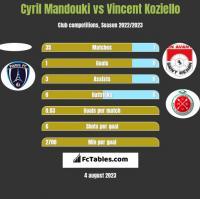 Cyril Mandouki vs Vincent Koziello h2h player stats