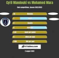 Cyril Mandouki vs Mohamed Mara h2h player stats
