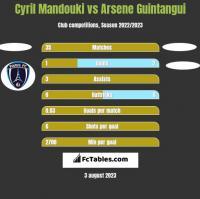 Cyril Mandouki vs Arsene Guintangui h2h player stats