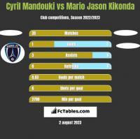 Cyril Mandouki vs Mario Jason Kikonda h2h player stats