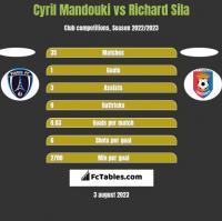 Cyril Mandouki vs Richard Sila h2h player stats