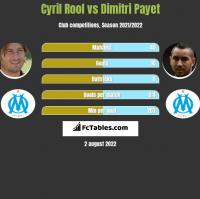 Cyril Rool vs Dimitri Payet h2h player stats