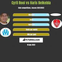 Cyril Rool vs Haris Belkebla h2h player stats