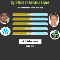 Cyril Rool vs Maxime Lopez h2h player stats