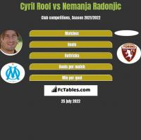 Cyril Rool vs Nemanja Radonjic h2h player stats