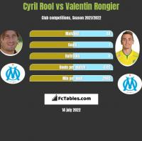 Cyril Rool vs Valentin Rongier h2h player stats