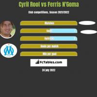Cyril Rool vs Ferris N'Goma h2h player stats